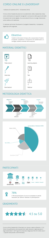 Corso E-leadership - Infografica ed. 1