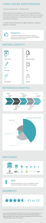 Corso Partecipazione - Infografica ed. 1