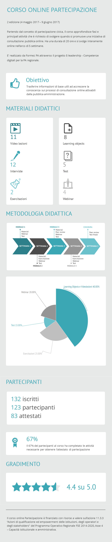 Corso Partecipazione - Infografica ed. 2