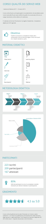 Infografica corso Qualità dei servizi web